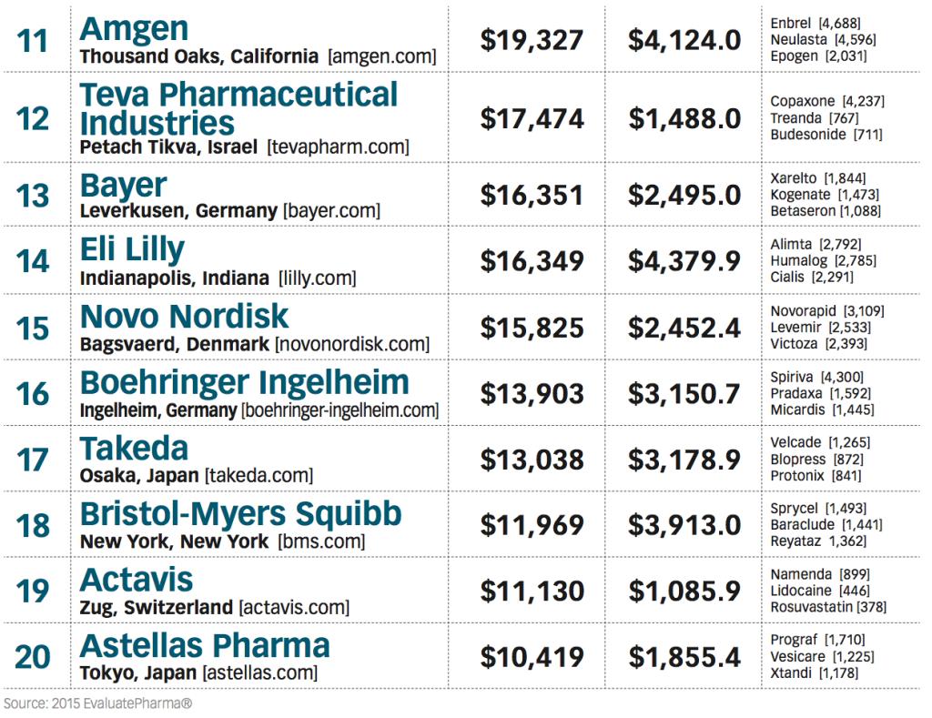 Taking Flight Pharm Exec S Top 50 Pharma Companies 2015